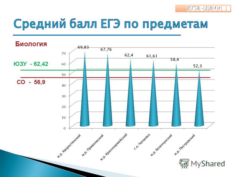 Биология СО - 56,9 ЮЗУ - 62,42