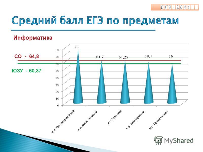 Информатика СО - 64,8 ЮЗУ - 60,37