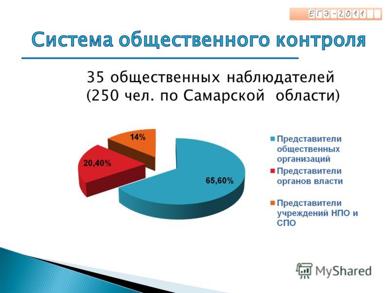 35 общественных наблюдателей (250 чел. по Самарской области)