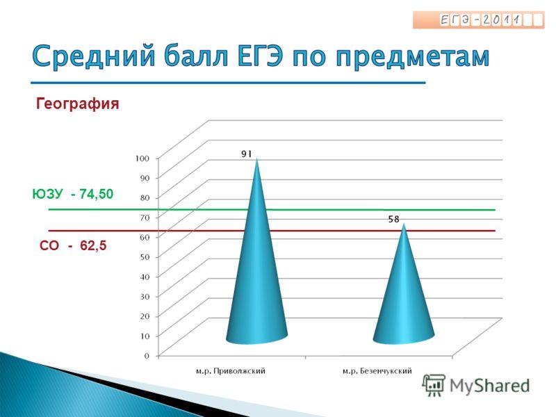География СО - 62,5 ЮЗУ - 74,50