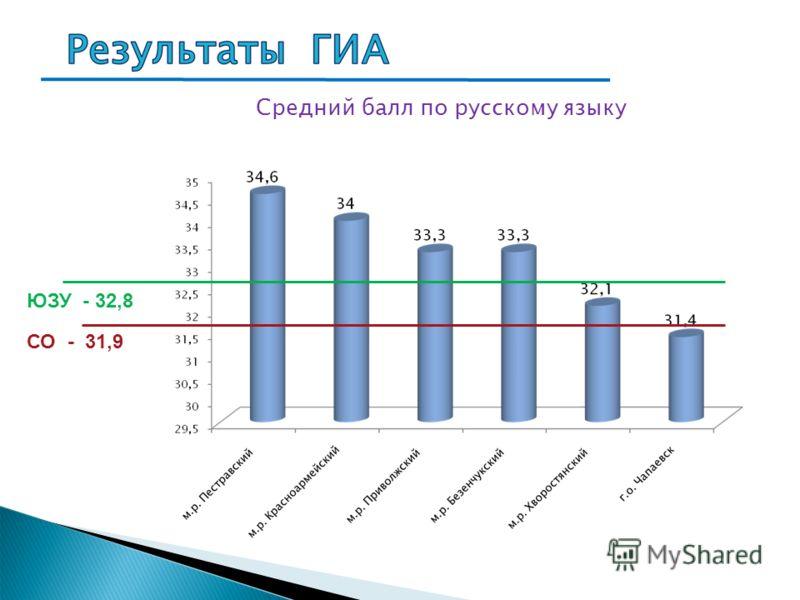 Средний балл по русскому языку СО - 31,9 ЮЗУ - 32,8