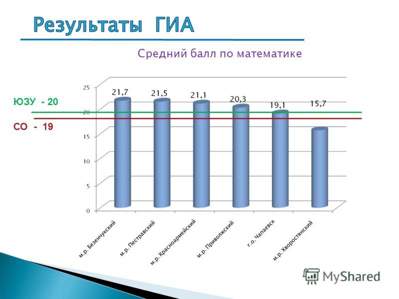 Средний балл по математике СО - 19 ЮЗУ - 20