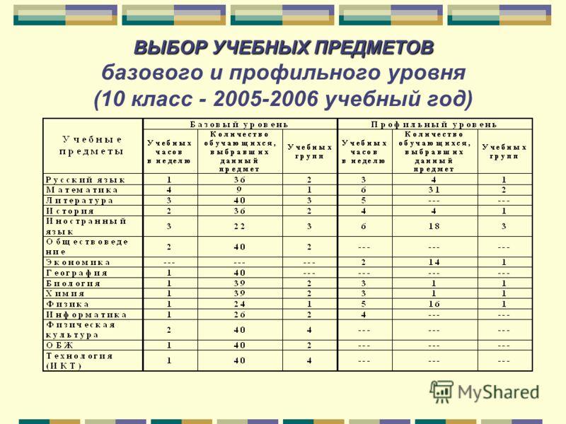 ВЫБОР УЧЕБНЫХ ПРЕДМЕТОВ ВЫБОР УЧЕБНЫХ ПРЕДМЕТОВ базового и профильного уровня (10 класс - 2005-2006 учебный год)
