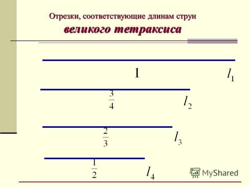 Отрезки, соответствующие длинам струн великого тетраксиса