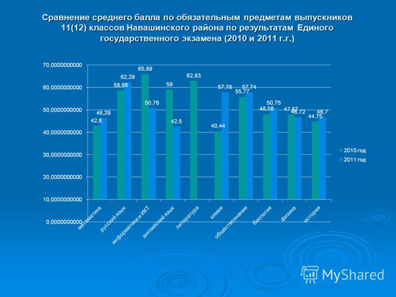 Сравнение среднего балла по обязательным предметам выпускников 11(12) классов Навашинского района по результатам Единого государственного экзамена (2010 и 2011 г.г.)