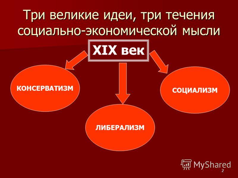 2 ХIХ век КОНСЕРВАТИЗМ Три великие идеи, три течения социально-экономической мысли СОЦИАЛИЗМ ЛИБЕРАЛИЗМ
