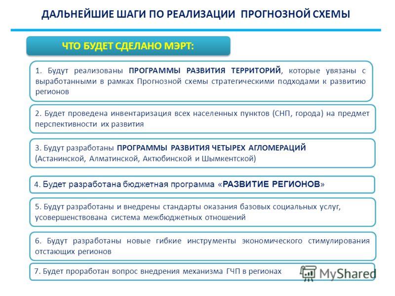 ДАЛЬНЕЙШИЕ ШАГИ ПО РЕАЛИЗАЦИИ ПРОГНОЗНОЙ СХЕМЫ 1. Будут реализованы ПРОГРАММЫ РАЗВИТИЯ ТЕРРИТОРИЙ, которые увязаны с выработанными в рамках Прогнозной схемы стратегическими подходами к развитию регионов 3. Будут разработаны ПРОГРАММЫ РАЗВИТИЯ ЧЕТЫРЕХ