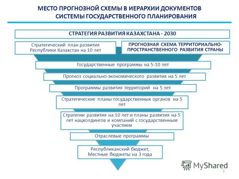 СТРАТЕГИЯ РАЗВИТИЯ КАЗАХСТАНА - 2030 Стратегический план развития Республики Казахстан на 10 лет Государственные программы на 5-10 лет Прогноз социально-экономического развития на 5 лет Программы развития территорий на 5 лет Стратегические планы госу