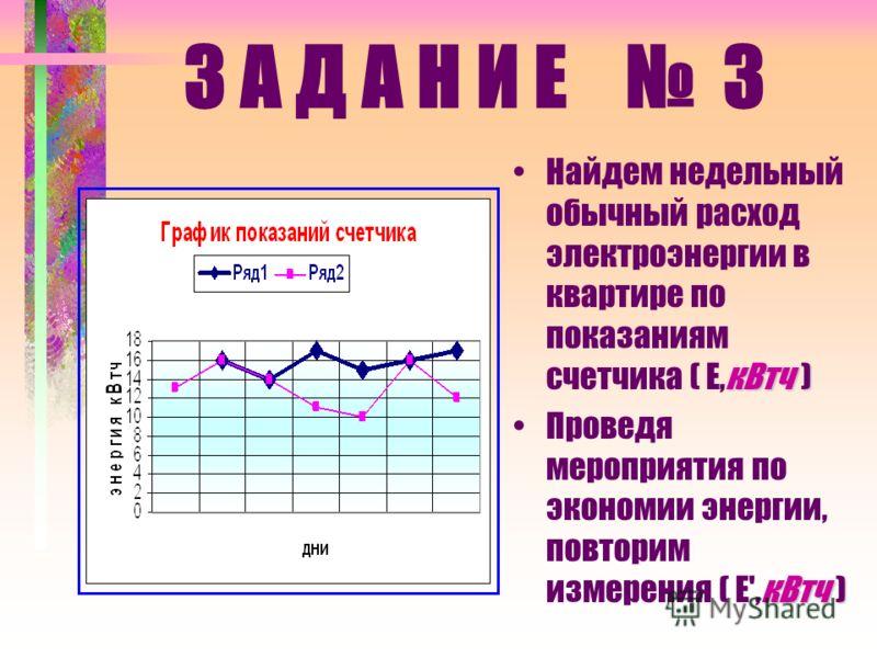Изучите приборы, потребляющие энергию Продумайте меры по ее экономии Проведите повторные измерения показаний счетчика З А Д А Н И Е 2