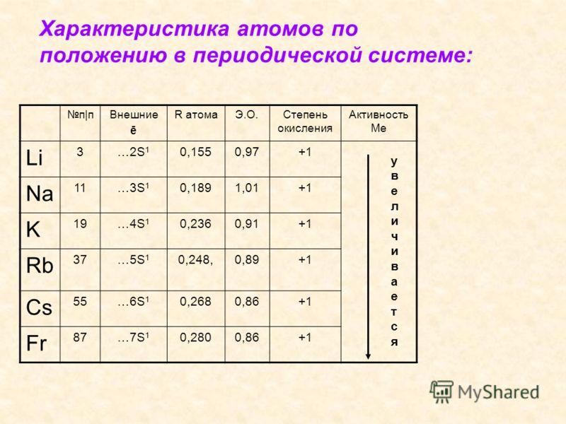 Характеристика атомов по положению в периодической системе: п|пп|пВнешние ē R атомаЭ.О.Степень окисления Активность Ме Li 3…2S 1 0,1550,97+1 Na 11…3S 1 0,1891,01+1 K 19…4S 1 0,2360,91+1 Rb 37…5S 1 0,248,0,89+1 Cs 55…6S 1 0,2680,86+1 Fr 87…7S 1 0,2800