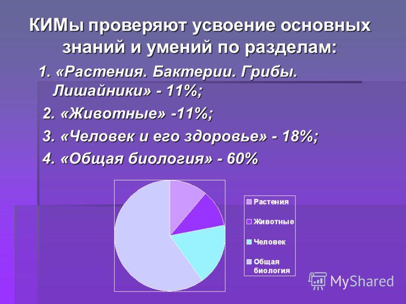 1. «Растения. Бактерии. Грибы. Лишайники» - 11%; 2. «Животные» -11%; 2. «Животные» -11%; 3. «Человек и его здоровье» - 18%; 3. «Человек и его здоровье» - 18%; 4. «Общая биология» - 60% 4. «Общая биология» - 60% КИМы проверяют усвоение основных знаний