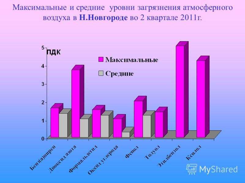 Максимальные и средние уровни загрязнения атмосферного воздуха в Н.Новгороде во 2 квартале 2011г.