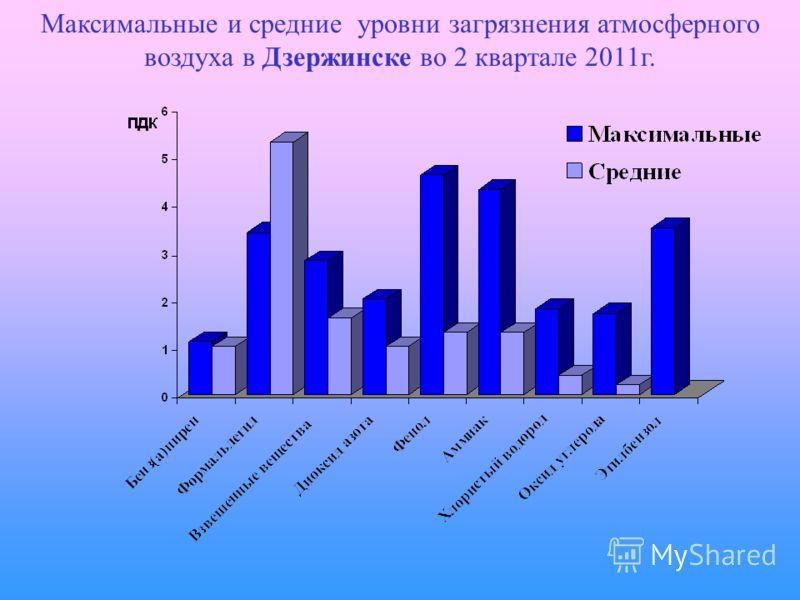 Максимальные и средние уровни загрязнения атмосферного воздуха в Дзержинске во 2 квартале 2011г.