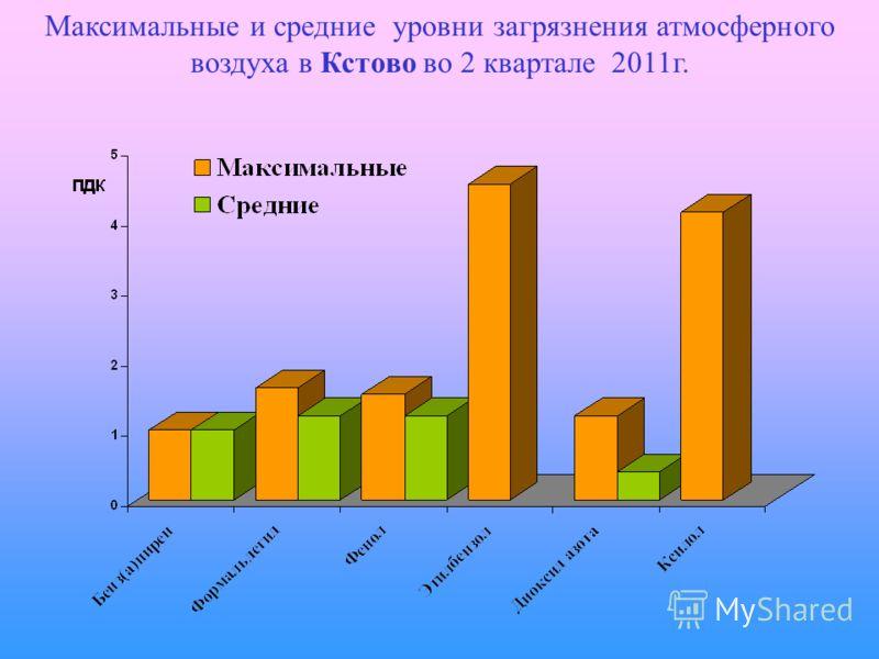 Максимальные и средние уровни загрязнения атмосферного воздуха в Кстово во 2 квартале 2011г.