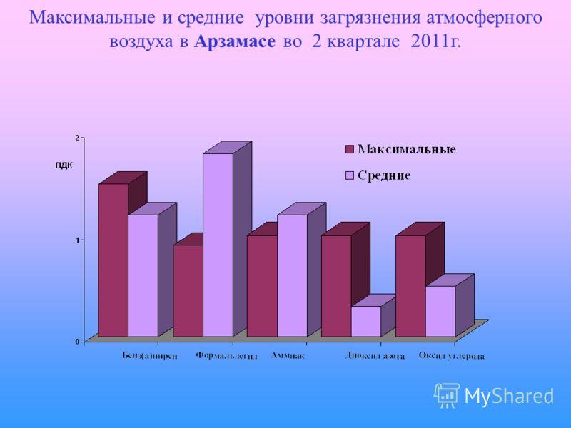 Максимальные и средние уровни загрязнения атмосферного воздуха в Арзамасе во 2 квартале 2011г.
