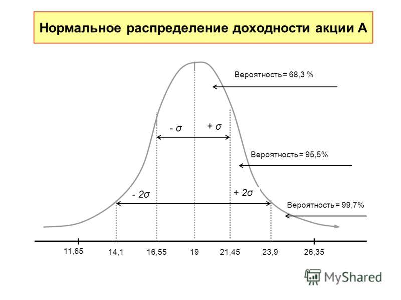 Нормальное распределение доходности акции А 14,116,55 1921,4523,9 11,65 26,35 Вероятность = 68,3 % Вероятность = 95,5% Вероятность = 99,7% + σ - σ + 2σ - 2σ
