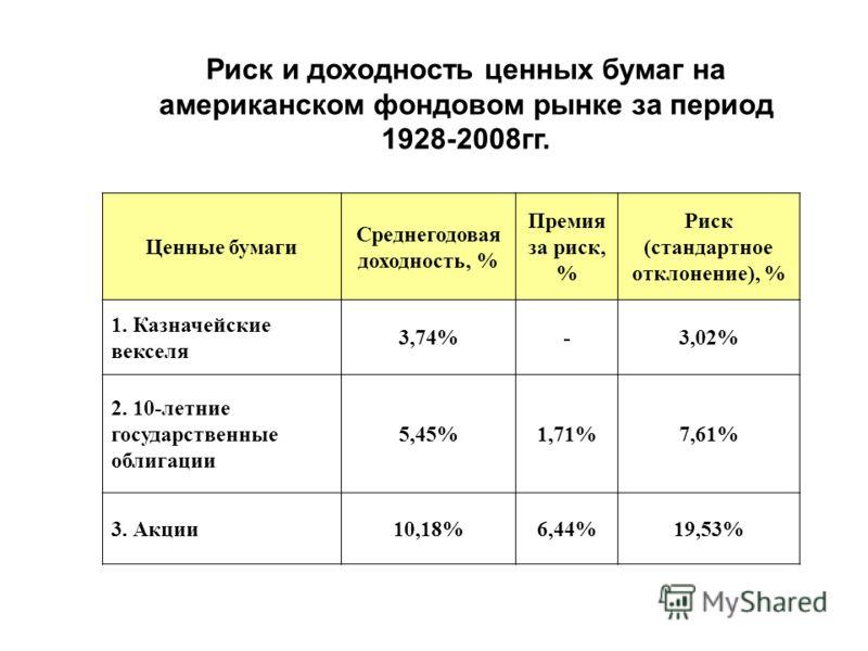 Ценные бумаги Среднегодовая доходность, % Премия за риск, % Риск (стандартное отклонение), % 1. Казначейские векселя 3,74%-3,02% 2. 10-летние государственные облигации 5,45%1,71%7,61% 3. Акции10,18%6,44%19,53% Риск и доходность ценных бумаг на америк