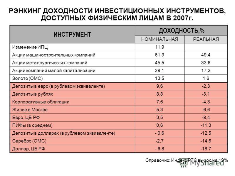 ИНСТРУМЕНТ ДОХОДНОСТЬ,% НОМИНАЛЬНАЯРЕАЛЬНАЯ Изменение ИПЦ11,9 Акции машиностроительных компаний61,349,4 Акции металлургических компаний45,533,6 Акции компаний малой капитализации29,117,2 Золото (ОМС)13,51,6 Депозиты в евро (в рублевом эквиваленте)9,6