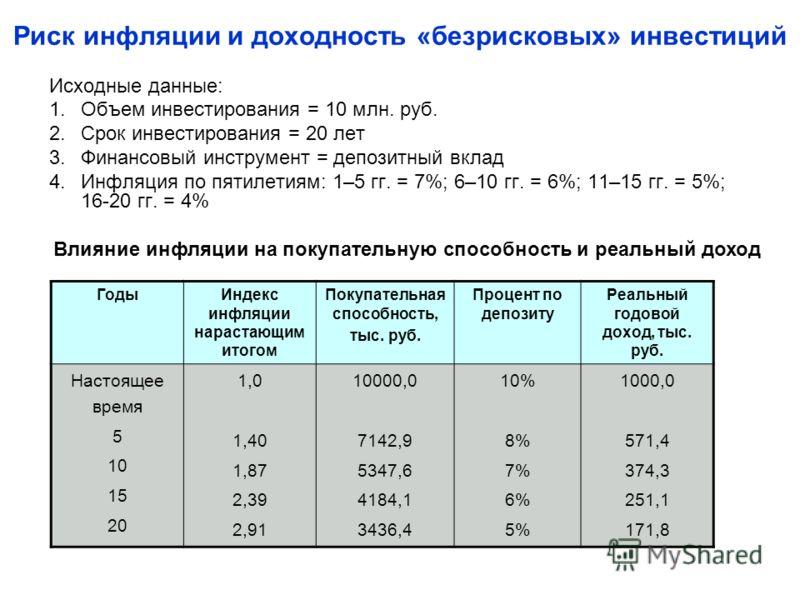 Риск инфляции и доходность «безрисковых» инвестиций Исходные данные: 1.Объем инвестирования = 10 млн. руб. 2.Срок инвестирования = 20 лет 3.Финансовый инструмент = депозитный вклад 4.Инфляция по пятилетиям: 1–5 гг. = 7%; 6–10 гг. = 6%; 11–15 гг. = 5%