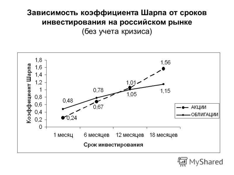 Зависимость коэффициента Шарпа от сроков инвестирования на российском рынке (без учета кризиса)