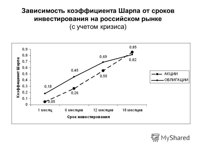Зависимость коэффициента Шарпа от сроков инвестирования на российском рынке (с учетом кризиса)
