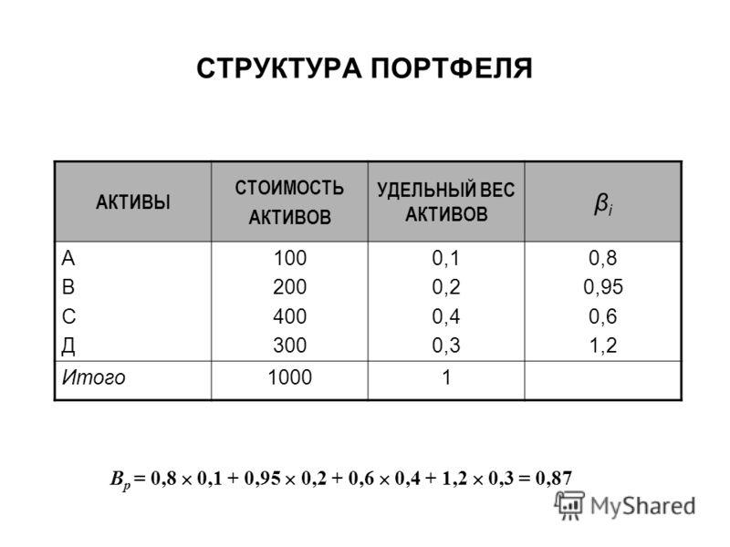 АКТИВЫ СТОИМОСТЬ АКТИВОВ УДЕЛЬНЫЙ ВЕС АКТИВОВ βiβi AВСДAВСД 100 200 400 300 0,1 0,2 0,4 0,3 0,8 0,95 0,6 1,2 Итого10001 Β р = 0,8 0,1 + 0,95 0,2 + 0,6 0,4 + 1,2 0,3 = 0,87 СТРУКТУРА ПОРТФЕЛЯ