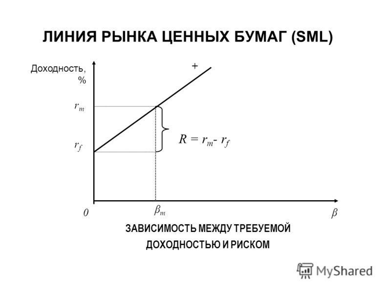 βmβm ЗАВИСИМОСТЬ МЕЖДУ ТРЕБУЕМОЙ ДОХОДНОСТЬЮ И РИСКОМ + rmrfrmrf β R = r m - r f 0 Доходность, % ЛИНИЯ РЫНКА ЦЕННЫХ БУМАГ (SML)