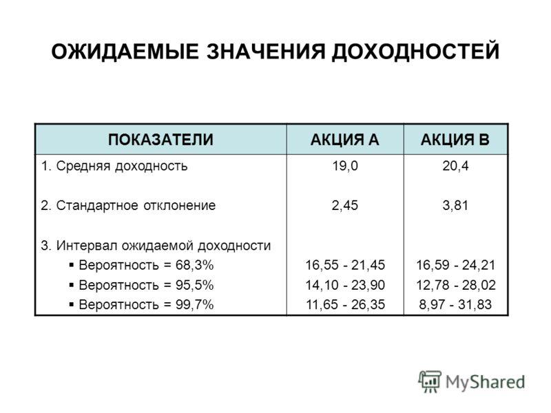 ПОКАЗАТЕЛИАКЦИЯ ААКЦИЯ В 1. Средняя доходность 2. Стандартное отклонение 3. Интервал ожидаемой доходности Вероятность = 68,3% Вероятность = 95,5% Вероятность = 99,7% 19,0 2,45 16,55 - 21,45 14,10 - 23,90 11,65 - 26,35 20,4 3,81 16,59 - 24,21 12,78 -