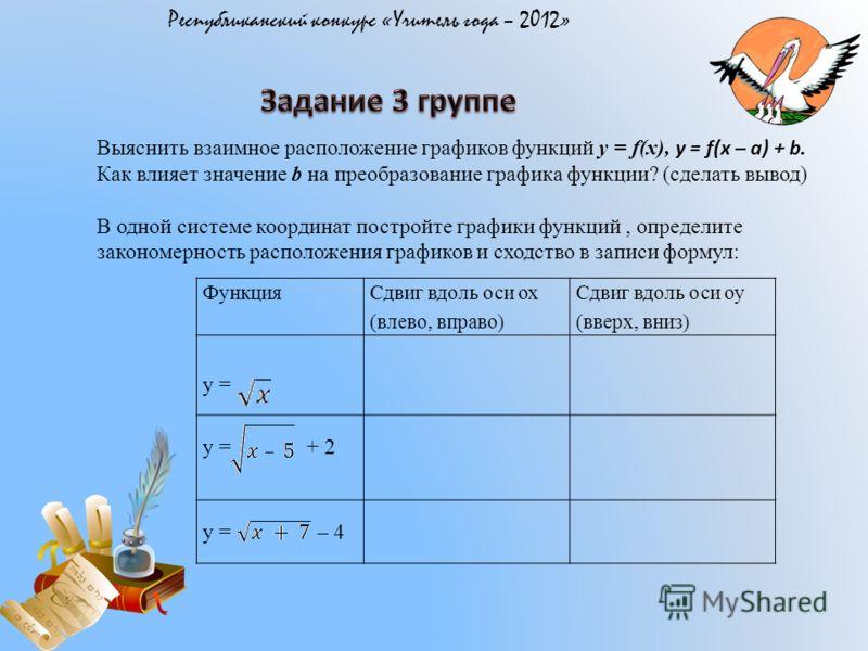 Республиканский конкурс «Учитель года – 2012» Выяснить взаимное расположение графиков функций y = f(x), y = f(x – a) + b. Как влияет значение b на преобразование графика функции? (сделать вывод) В одной системе координат постройте графики функций, оп
