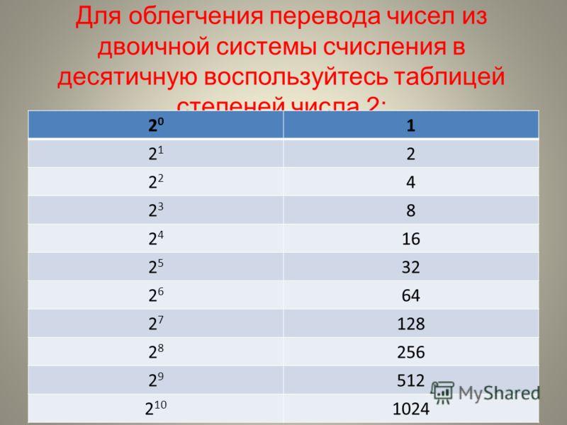 Для облегчения перевода чисел из двоичной системы счисления в десятичную воспользуйтесь таблицей степеней числа 2: 2020 1 2121 2 2 4 2323 8 2424 16 2525 32 2626 64 2727 128 2828 256 2929 512 2 10 1024