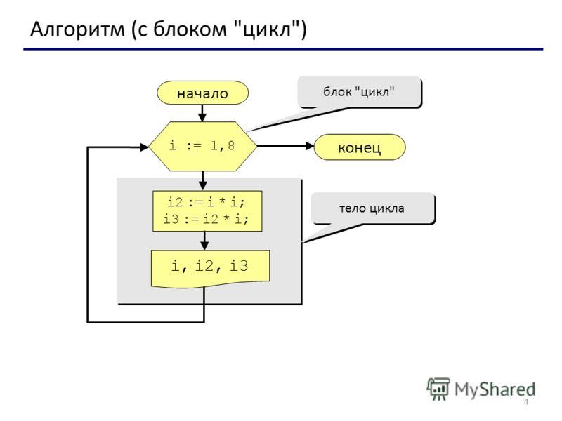 4 Алгоритм (с блоком цикл) начало i, i2, i3 конец i2 := i * i; i3 := i2 * i; i := 1,8 блок цикл тело цикла