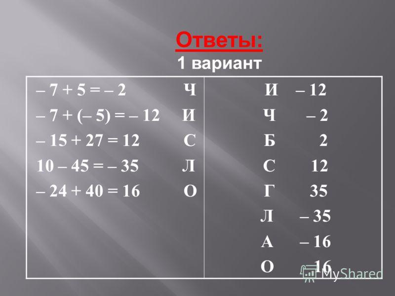 – 7 + 5 = – 2 Ч – 7 + (– 5) = – 12 И – 15 + 27 = 12 С 10 – 45 = – 35 Л – 24 + 40 = 16 О И – 12 Ч – 2 Б 2 С 12 Г 35 Л – 35 А – 16 О 16 Ответы: 1 вариант