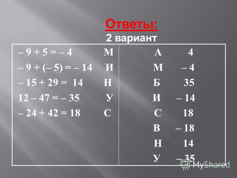 Ответы: 2 вариант – 9 + 5 = – 4 М – 9 + (– 5) = – 14 И – 15 + 29 = 14 Н 12 – 47 = – 35 У – 24 + 42 = 18 С А 4 М – 4 Б 35 И – 14 С 18 В – 18 Н 14 У – 35