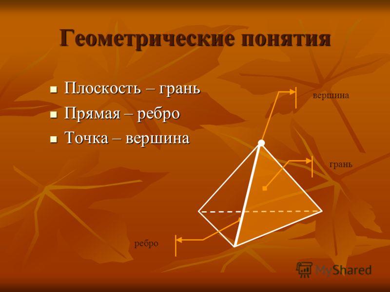 Геометрические понятия Плоскость – грань Плоскость – грань Прямая – ребро Прямая – ребро Точка – вершина Точка – вершина грань ребро вершина