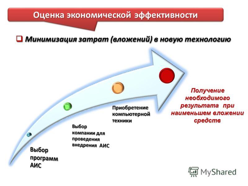 Оценка экономической эффективности Минимизация затрат (вложений) в новую технологию Минимизация затрат (вложений) в новую технологию Получение необходимого результата при наименьшем вложении средств
