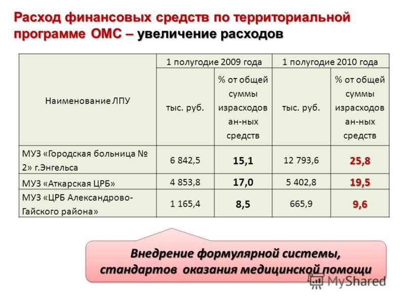 Расход финансовых средств по территориальной программе ОМС – увеличение расходов Наименование ЛПУ 1 полугодие 2009 года1 полугодие 2010 года тыс. руб. % от общей суммы израсходов ан-ных средств тыс. руб. % от общей суммы израсходов ан-ных средств МУЗ