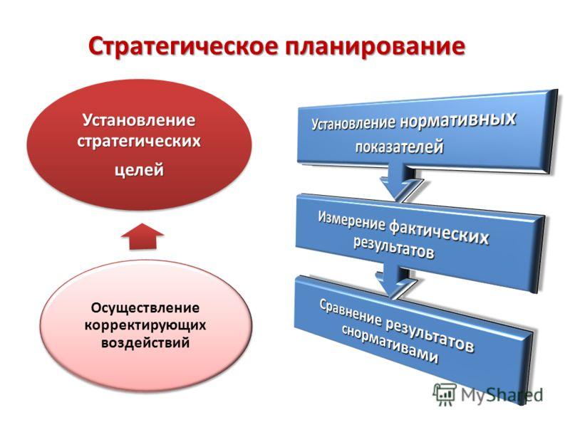 Стратегическое планирование Осуществление корректирующих воздействий Установление стратегических целей
