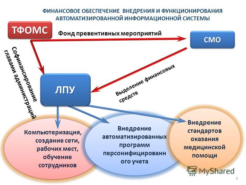 ФИНАНСОВОЕ ОБЕСПЕЧЕНИЕ ВНЕДРЕНИЯ И ФУНКЦИОНИРОВАНИЯ АВТОМАТИЗИРОВАННОЙ ИНФОРМАЦИОННОЙ СИСТЕМЫ Компьютеризация, создание сети, рабочих мест, обучение сотрудников Внедрение автоматизированных программ персонифицированн ого учета Внедрение стандартов ок