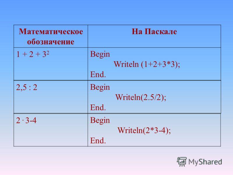 Математическое обозначение На Паскале 1 + 2 + 3 2 Begin Writeln (1+2+3*3); End. 2,5 : 2Begin Writeln(2.5/2); End. 2. 3-4Begin Writeln(2*3-4); End.
