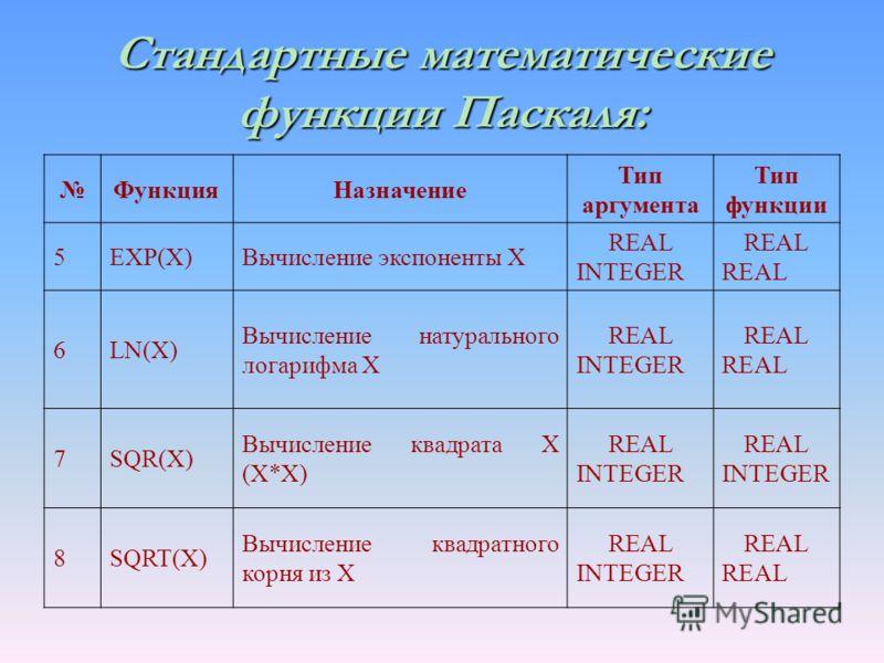 Стандартные математические функции Паскаля: ФункцияНазначение Тип аргумента Тип функции 5EXP(X)Вычисление экспоненты X REAL INTEGERREAL 6LN(X) Вычисление натурального логарифма X REAL INTEGERREAL 7SQR(X) Вычисление квадрата X (X*X) REAL INTEGER 8SQRT