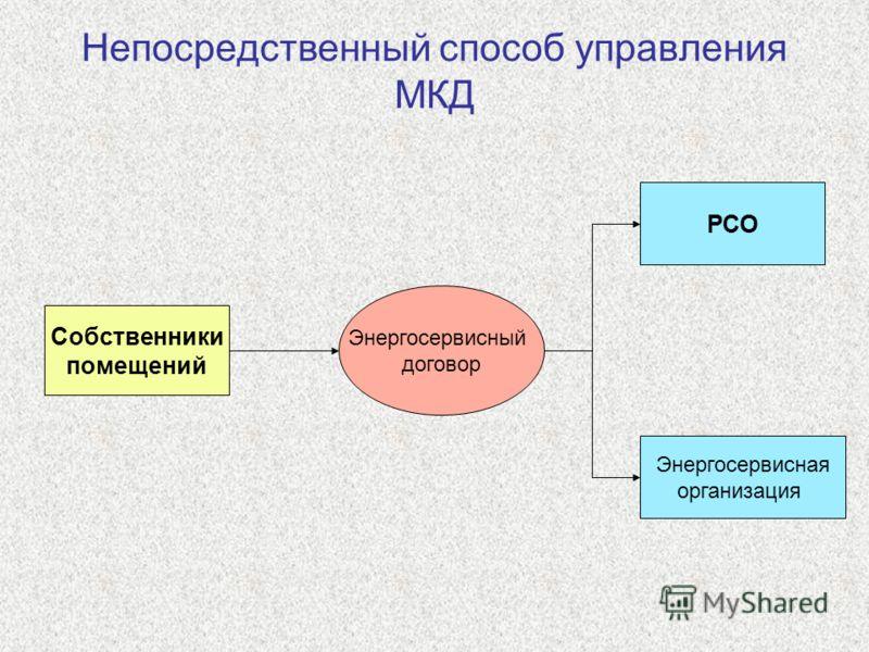 Собственники помещений РСО Энергосервисная организация Энергосервисный договор Непосредственный способ управления МКД