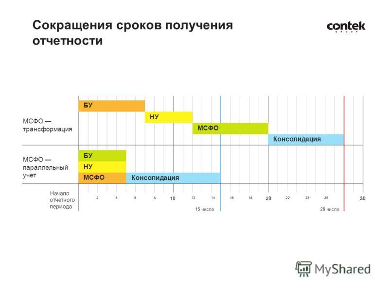 БУ НУ МСФО трансформация БУ МСФО параллельный учет Начало отчетного периода МСФО Консолидация НУ МСФО Консолидация 15 число28 число Сокращения сроков получения отчетности