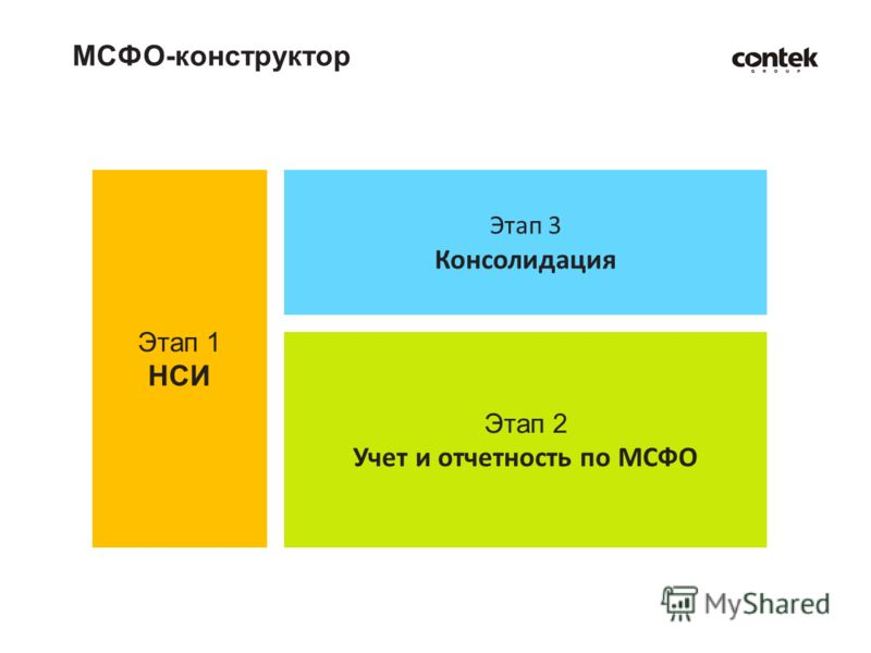 МСФО-конструктор Этап 1 НСИ Этап 3 Консолидация Этап 2 Учет и отчетность по МСФО