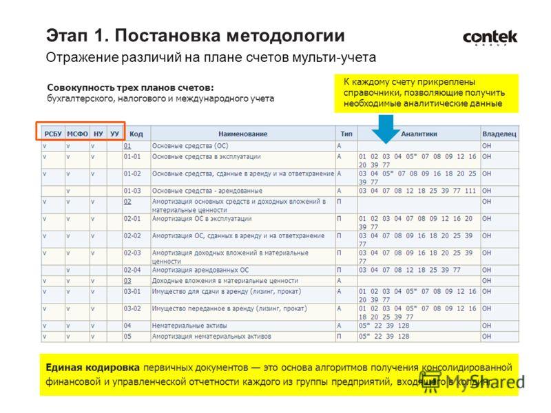 Этап 1. Постановка методологии Отражение различий на плане счетов мульти-учета Единая кодировка первичных документов это основа алгоритмов получения консолидированной финансовой и управленческой отчетности каждого из группы предприятий, входящего в х