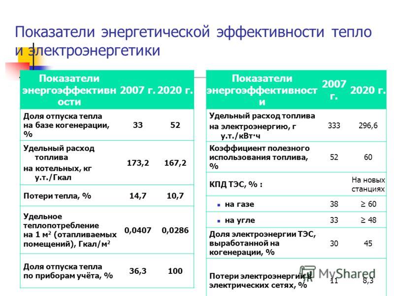 Показатели энергетической эффективности тепло и электроэнергетики Показатели энергоэффективн ости 2007 г.2020 г. Доля отпуска тепла на базе когенерации, % 3352 Удельный расход топлива на котельных, кг у.т./Гкал 173,2167,2 Потери тепла, %14,710,7 Удел