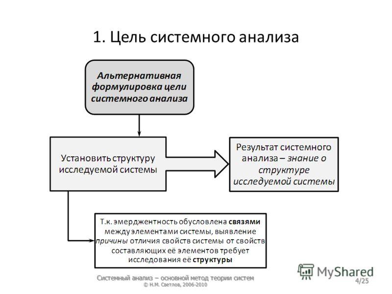 1. Цель системного анализа Системный анализ – основной метод теории систем © Н.М. Светлов, 2006-2010 4/25