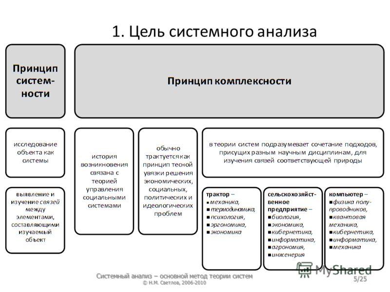 1. Цель системного анализа Системный анализ – основной метод теории систем © Н.М. Светлов, 2006-2010 5/25