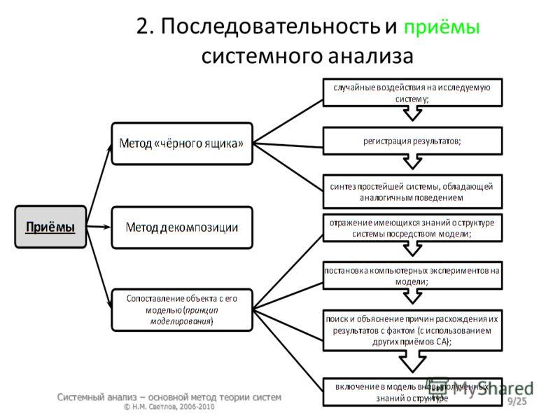 2. Последовательность и приёмы системного анализа Системный анализ – основной метод теории систем © Н.М. Светлов, 2006-2010 9/25