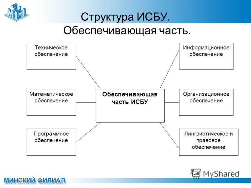 Структура ИСБУ. Обеспечивающая часть. Техническое обеспечение Математическое обеспечение Программное обеспечение Информационное обеспечение Организационное обеспечение Лингвистическое и правовое обеспечение Обеспечивающая часть ИСБУ
