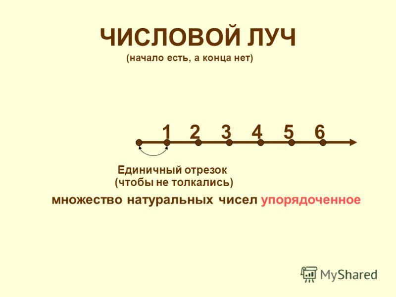 ЧИСЛОВОЙ ЛУЧ 215346 (чтобы не толкались) (начало есть, а конца нет) множество натуральных чисел упорядоченное Единичный отрезок